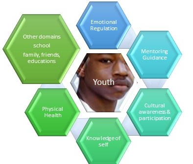 youth domains